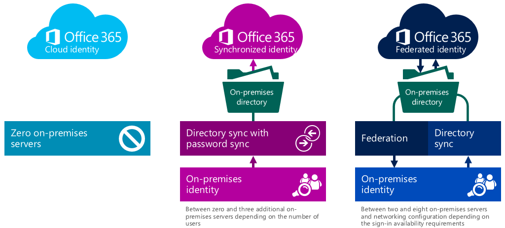 O365 Sign In